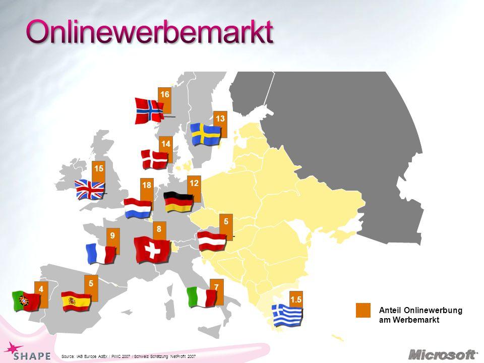 1.5 Source: IAB Europe AdEx / PWC 2007 / Schweiz Schätzung NetProfit 2007 12 15 5 7 5 9 8 14 13 4 16 Anteil Onlinewerbung am Werbemarkt 18