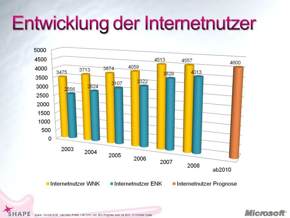 Quelle: MA-Net 03-06 / Net-Metrix Profile 1-08 WNK und ENK Prognose Autor bis 2010 / in Millionen Nutzer