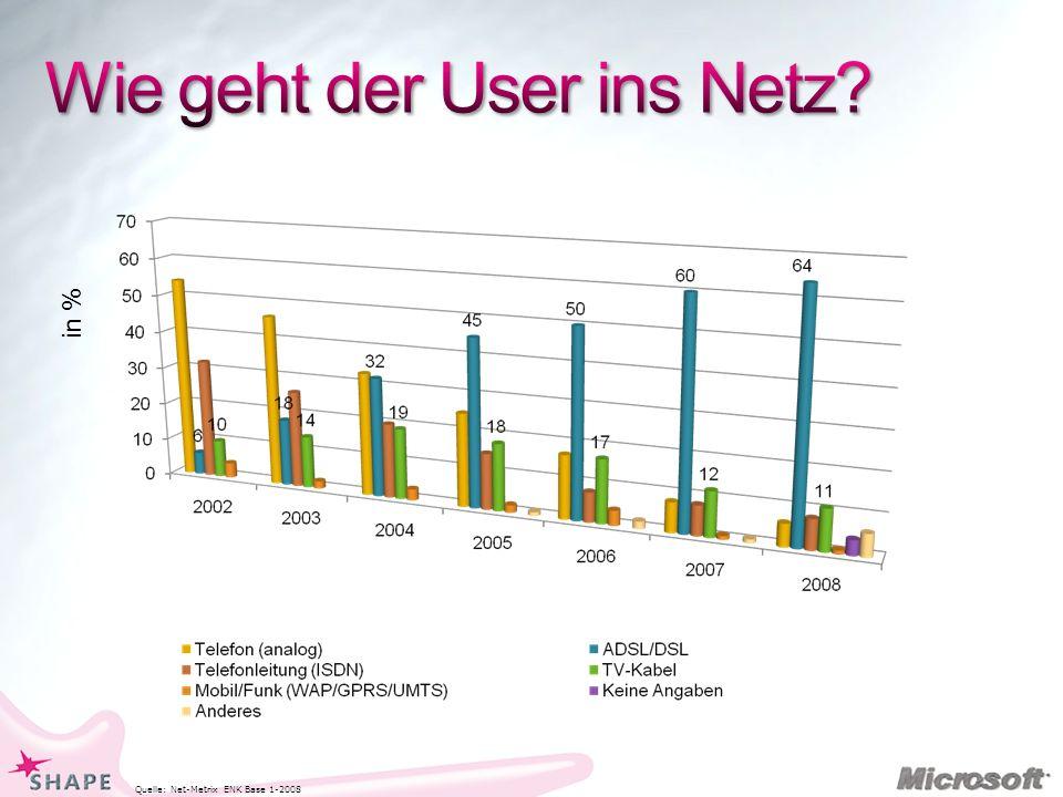 Quelle: Net-Metrix ENK Base 1-2008 in %
