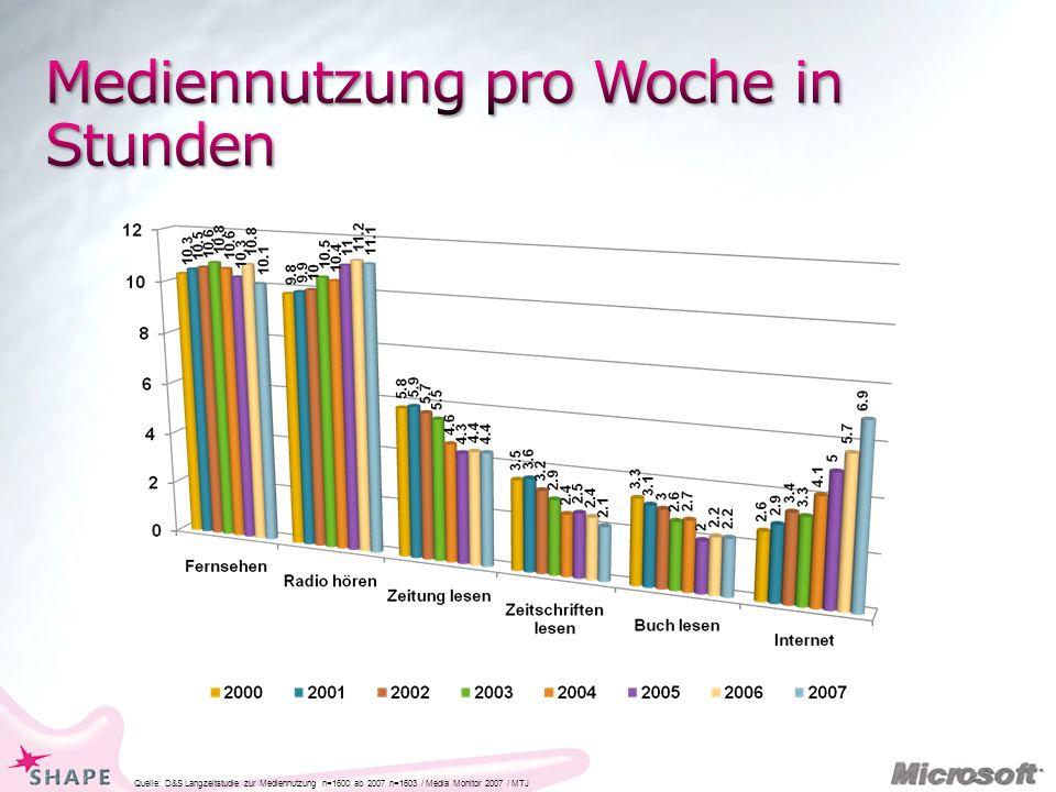 Quelle: D&S Langzeitstudie zur Mediennutzung n=1600 ab 2007 n=1603 / Media Monitor 2007 / MTJ