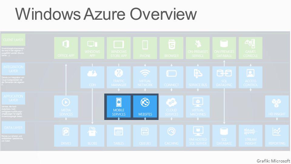 Grafik: Microsoft