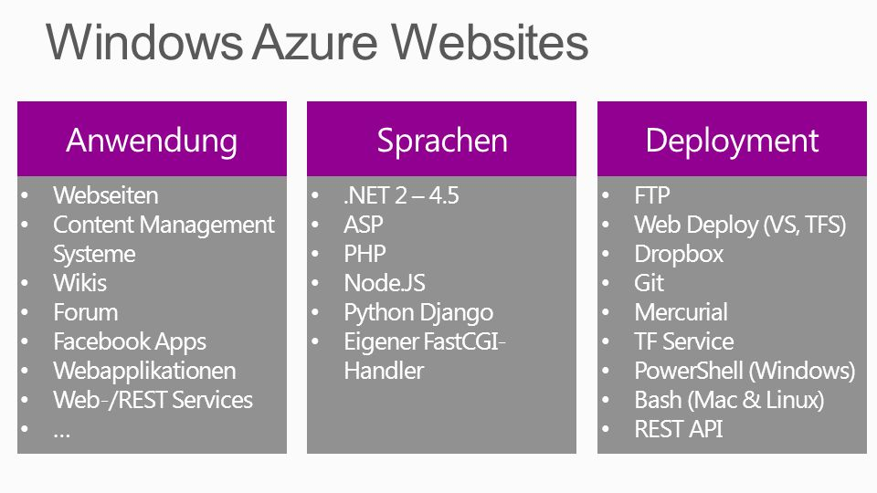 Webseiten Content Management Systeme Wikis Forum Facebook Apps Webapplikationen Web-/REST Services ….NET 2 – 4.5 ASP PHP Node.JS Python Django Eigener FastCGI- Handler FTP Web Deploy (VS, TFS) Dropbox Git Mercurial TF Service PowerShell (Windows) Bash (Mac & Linux) REST API