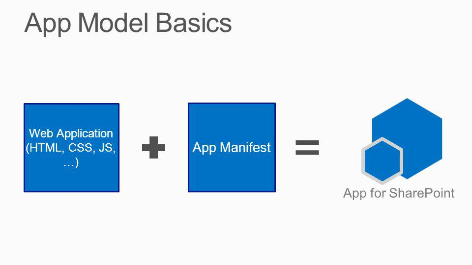 App Model Basics App Manifest Web Application (HTML, CSS, JS, …) APP