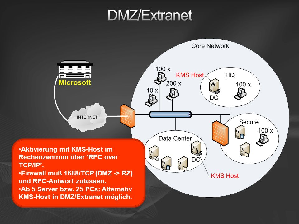 Aktivierung mit KMS-Host im Rechenzentrum über RPC over TCP/IP. Firewall muß 1688/TCP (DMZ -> RZ) und RPC-Antwort zulassen. Ab 5 Server bzw. 25 PCs: A