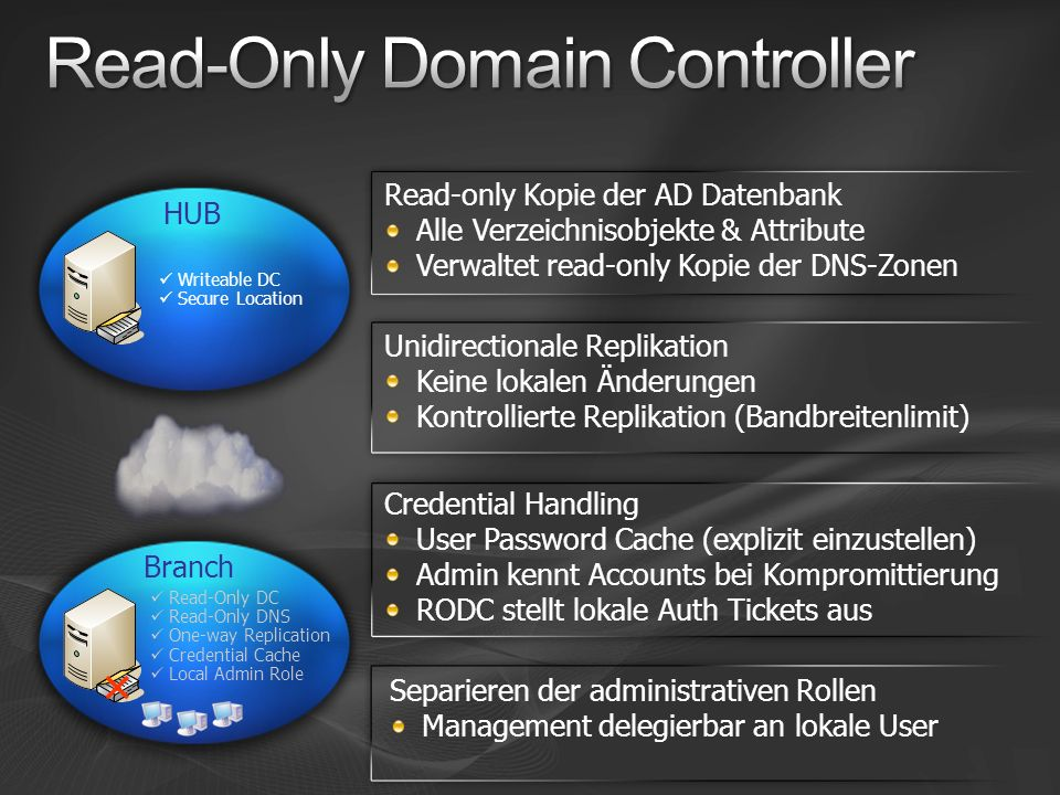 Writeable DC Secure Location HUBBranch Read-Only DC Read-Only DNS One-way Replication Credential Cache Local Admin Role Read-only Kopie der AD Datenba