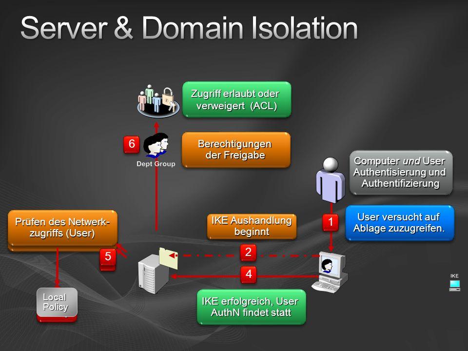 3 3 Prüfen des Netzwerk- zugriffs (Computer) Lokale Policy 1 1 4 4 2 2 User versucht auf Ablage zuzugreifen. IKE Aushandlung beginnt IKE erfolgreich,