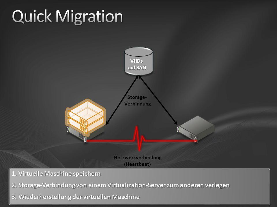Netzwerkverbindung (Heartbeat) Storage- Verbindung VHDs auf SAN 1.