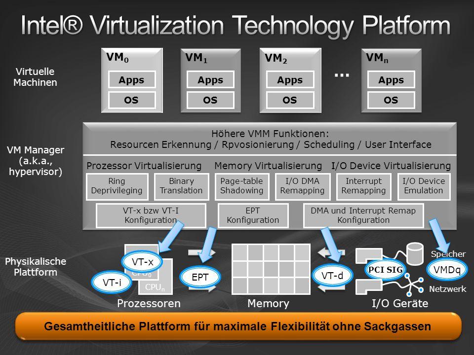 CPU n VM 0 MemoryProzessorenI/O Geräte Prozessor VirtualisierungMemory VirtualisierungI/O Device Virtualisierung Höhere VMM Funktionen: Resourcen Erkennung / Rpvosionierung / Scheduling / User Interface CPU 0 Speicher Netzwerk … Virtuelle Machinen VM Manager (a.k.a., hypervisor) Physikalische Plattform VM 1 OS Apps VM 2 VM n OS Apps Binary Translation Ring Deprivileging Page-table Shadowing I/O DMA Remapping Interrupt Remapping I/O Device Emulation VT-x bzw VT-I Konfiguration EPT Konfiguration DMA und Interrupt Remap Konfiguration VM 0 VM 2 PCI SIG OS Apps OS Apps CPU n CPU 0 VT-x EPT VT-d VT-i VMDq Gesamtheitliche Plattform für maximale Flexibilität ohne Sackgassen