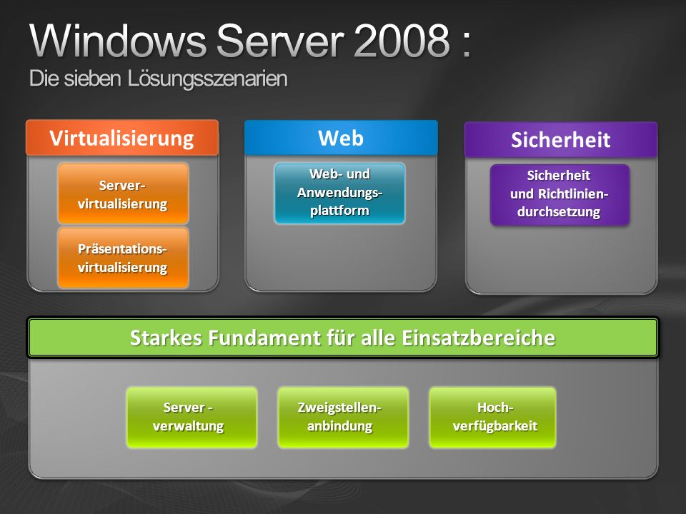 Sicherheit Starkes Fundament für alle Einsatzbereiche Server - verwaltung Hoch- verfügbarkeit Zweigstellen- anbindung Sicherheit und Richtlinien- durchsetzung Virtualisierung Server- virtualisierung Präsentations- virtualisierung Web Web- und Anwendungs- plattform