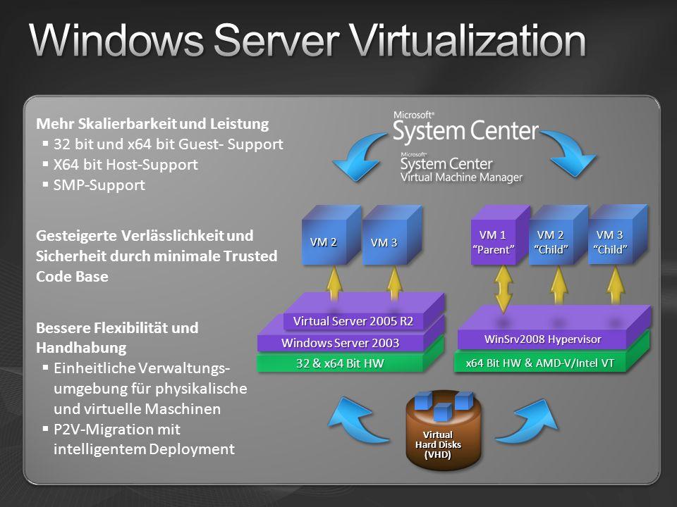 Mehr Skalierbarkeit und Leistung 32 bit und x64 bit Guest- Support X64 bit Host-Support SMP-Support Gesteigerte Verlässlichkeit und Sicherheit durch minimale Trusted Code Base Bessere Flexibilität und Handhabung Einheitliche Verwaltungs- umgebung für physikalische und virtuelle Maschinen P2V-Migration mit intelligentem Deployment 32 & x64 Bit HW Windows Server 2003 Virtual Server 2005 R2 VM 2 VM 3