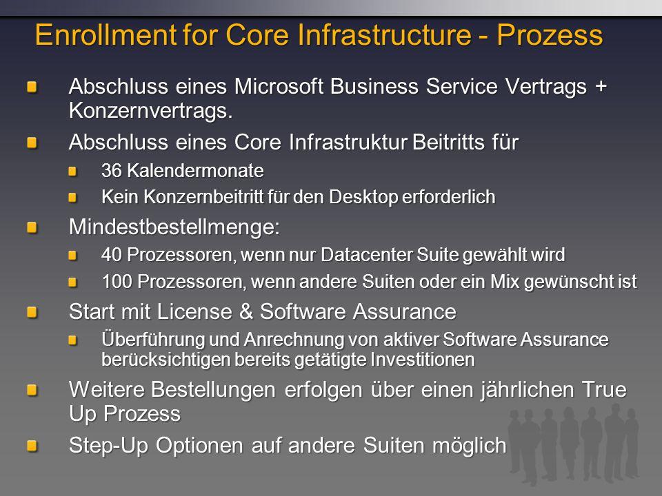 Abschluss eines Microsoft Business Service Vertrags + Konzernvertrags.