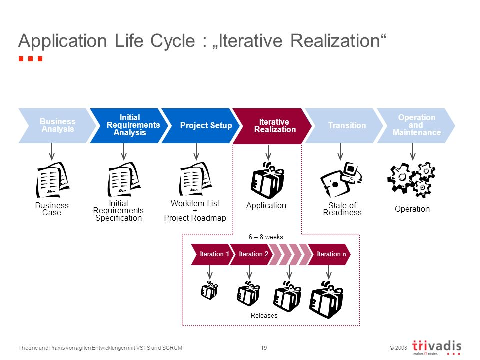 © 2008 Theorie und Praxis von agilen Entwicklungen mit VSTS und SCRUM19 Application Life Cycle : Iterative Realization Business Analysis Initial Requi
