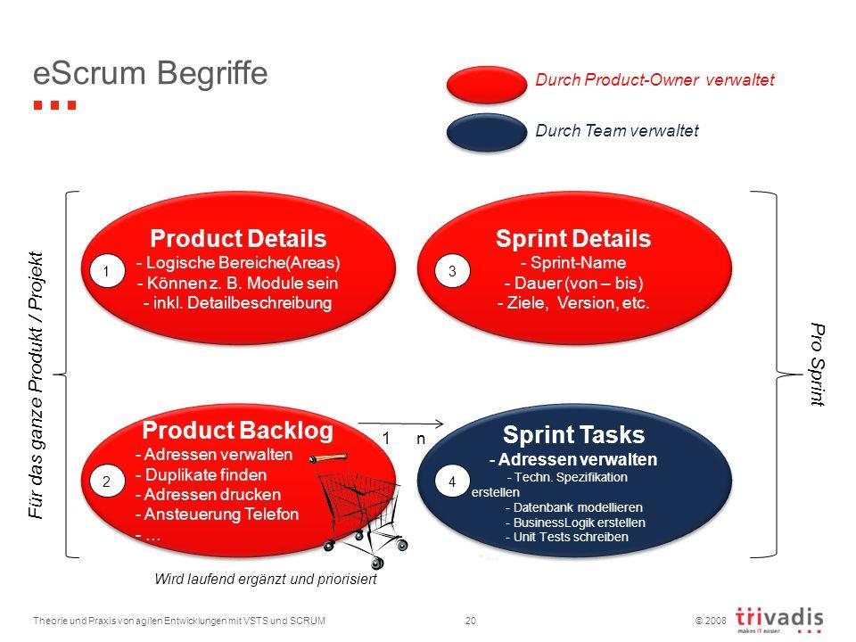 © 2008 Sprint Tasks - Adressen verwalten - Techn. Spezifikation erstellen - Datenbank modellieren - BusinessLogik erstellen - Unit Tests schreiben - …