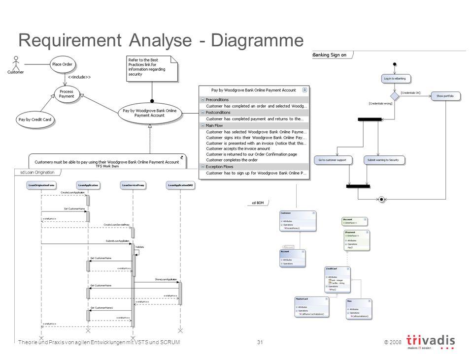 © 2008 Requirement Analyse - Diagramme Theorie und Praxis von agilen Entwicklungen mit VSTS und SCRUM31