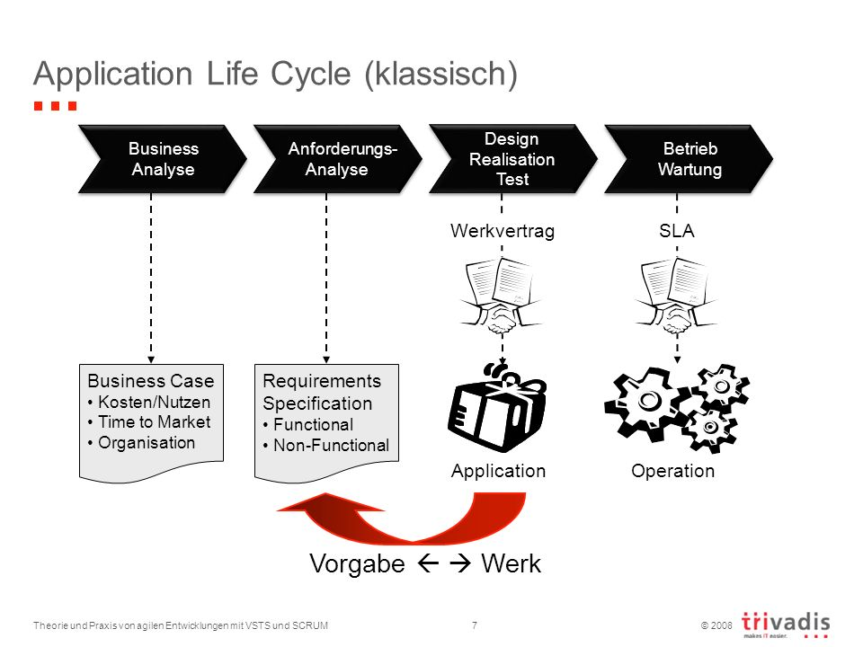 © 2008 Theorie und Praxis von agilen Entwicklungen mit VSTS und SCRUM7 Application Life Cycle (klassisch) Business Analyse Business Analyse Anforderun