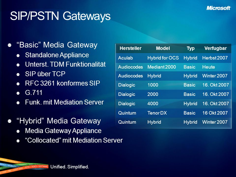 Unified.Simplified. SIP/PSTN Gateways Basic Media Gateway Standalone Appliance Unterst.