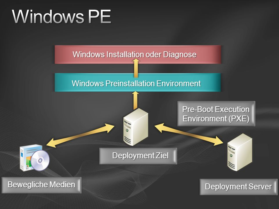 Deployment Server Deployment Ziel Bewegliche Medien Pre-Boot Execution Environment (PXE) Windows Preinstallation Environment Windows Installation oder