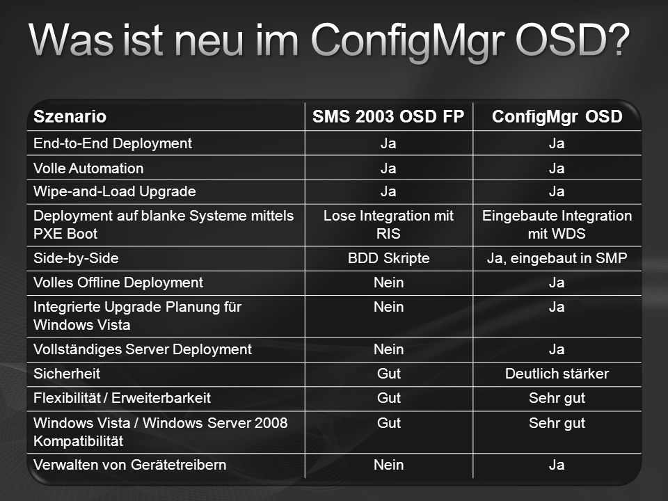 Szenario SMS 2003 OSD FP ConfigMgr OSD End-to-End DeploymentJa Volle AutomationJa Wipe-and-Load UpgradeJa Deployment auf blanke Systeme mittels PXE Bo