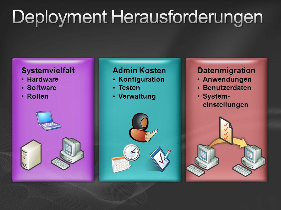 Systemvielfalt Hardware Software Rollen Admin Kosten Konfiguration Testen Verwaltung Datenmigration Anwendungen Benutzerdaten System- einstellungen