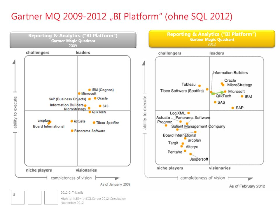 2012 © Trivadis Gartner MQ 2009-2012 BI Platform (ohne SQL 2012) Reporting & Analytics (BI Platform) Gartner Magic Quadrant 2009 Highlights BI with SQL Server 2012: Conclusion Reporting & Analytics (BI Platform) Gartner Magic Quadrant 2012 November 2012 3