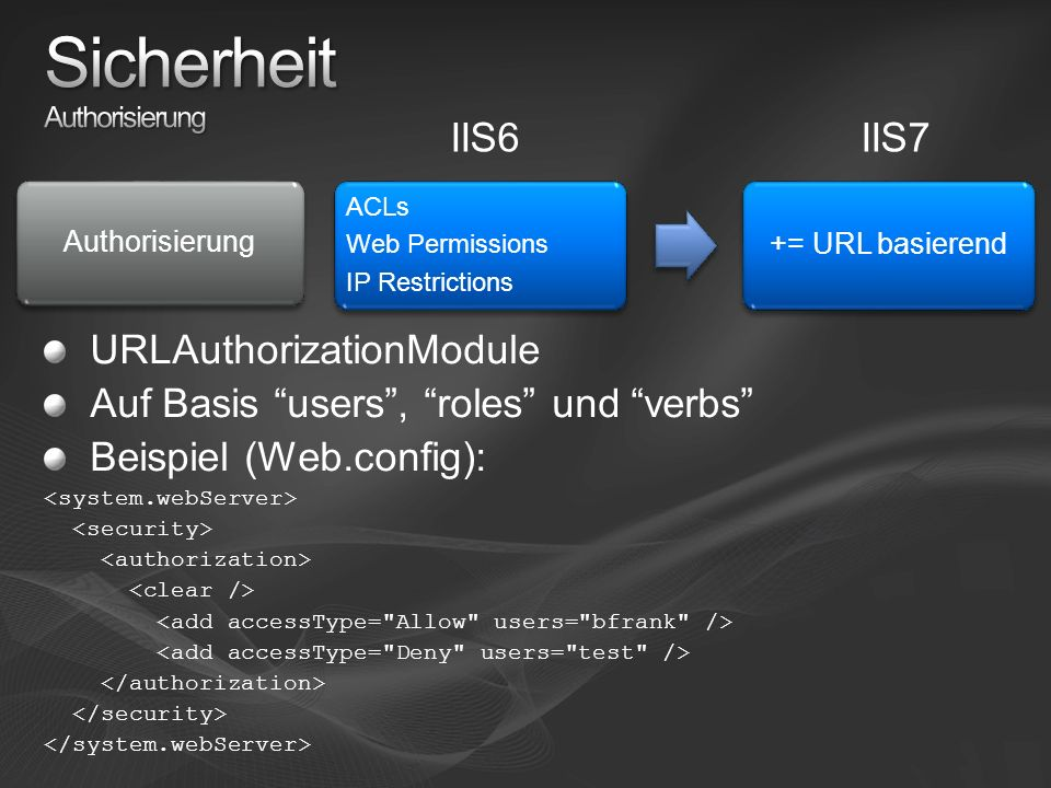 IIS6IIS7 ACLs Web Permissions IP Restrictions += URL basierend Authorisierung URLAuthorizationModule Auf Basis users, roles und verbs Beispiel (Web.config):