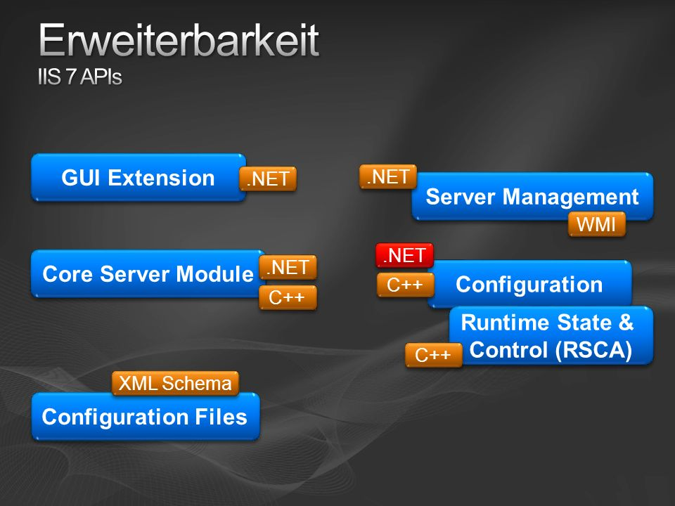 Server Management.NET WMI Configuration.NET C++ Runtime State & Control (RSCA) Runtime State & Control (RSCA) C++ Core Server Module.NET C++ GUI Extension.NET Configuration Files XML Schema