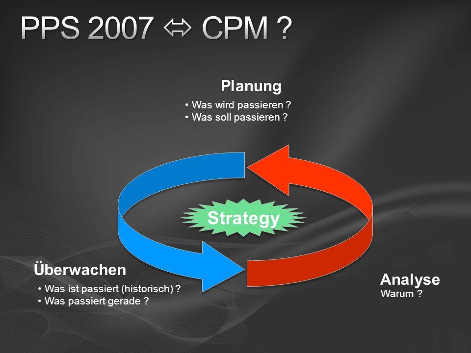 Überwachen Analyse Was ist passiert (historisch) ? Was passiert gerade ? Warum ? Planung Was wird passieren ? Was soll passieren ? Strategy