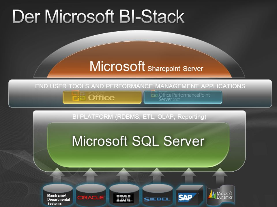 BI PLATFORM (RDBMS, ETL, OLAP, Reporting) Microsoft SQL Server M Mainframe/ Departmental Systems END USER TOOLS AND PERFORMANCE MANAGEMENT APPLICATIONS Microsoft Sharepoint Server