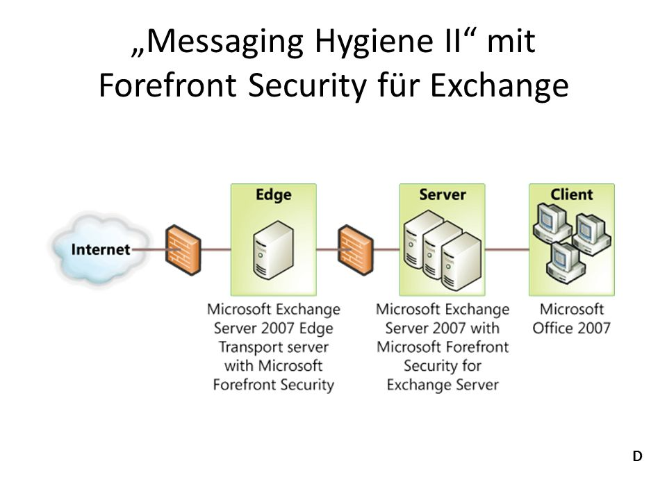 Messaging Hygiene II mit Forefront Security für Exchange D