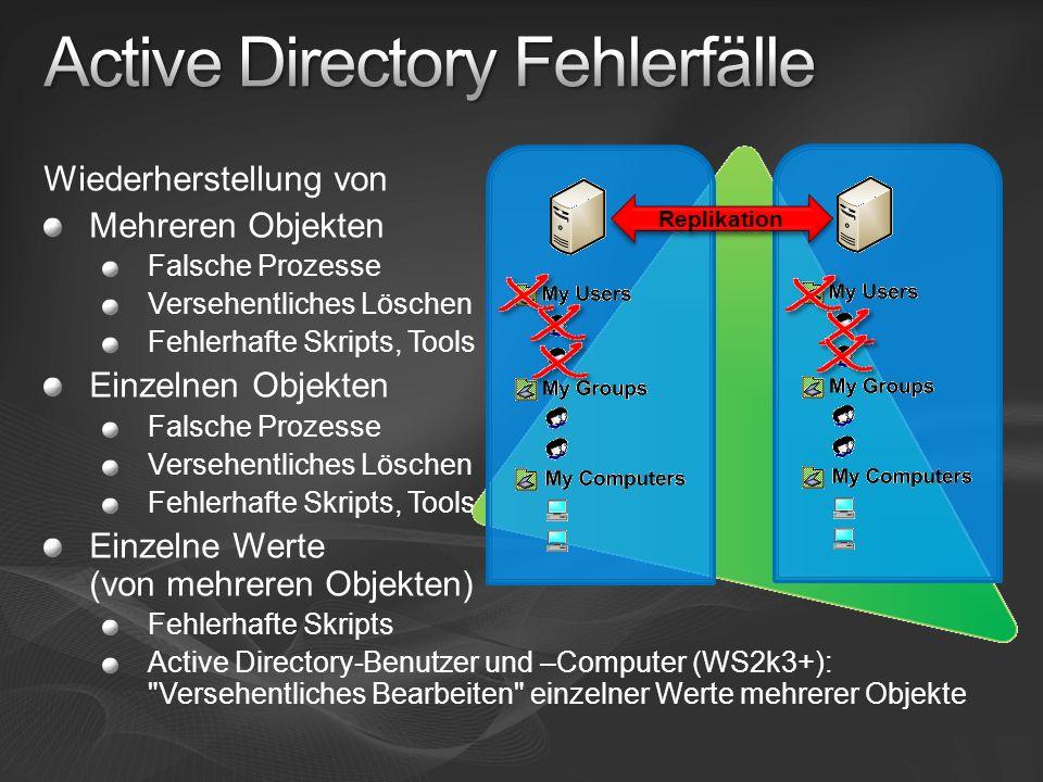 Wiederherstellung von Mehreren Objekten Falsche Prozesse Versehentliches Löschen Fehlerhafte Skripts, Tools Einzelnen Objekten Falsche Prozesse Versehentliches Löschen Fehlerhafte Skripts, Tools Einzelne Werte (von mehreren Objekten) Fehlerhafte Skripts Active Directory-Benutzer und –Computer (WS2k3+): Versehentliches Bearbeiten einzelner Werte mehrerer Objekte Replikation