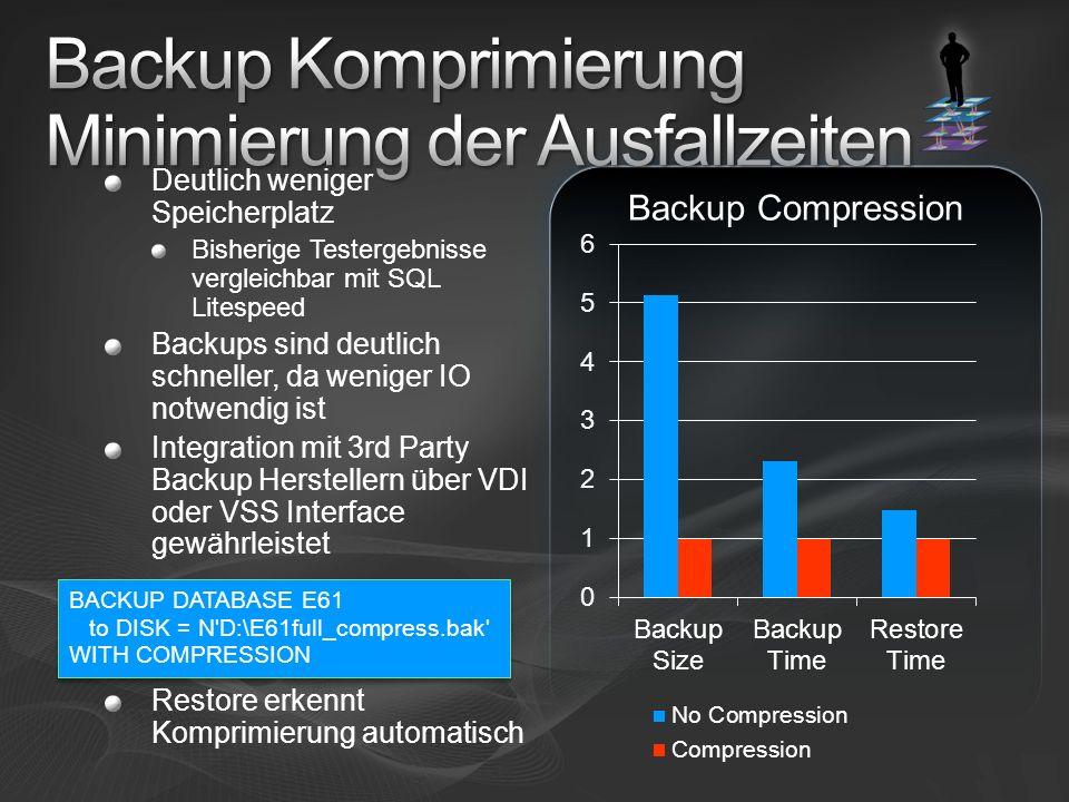 Deutlich weniger Speicherplatz Bisherige Testergebnisse vergleichbar mit SQL Litespeed Backups sind deutlich schneller, da weniger IO notwendig ist In