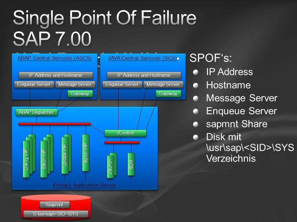 ABAP Central Services (ASCS) Primary Application Server Spool WP Dialog WP Batch WP Update WP Message Server ABAP Dispatcher GatewayGateway IP Address