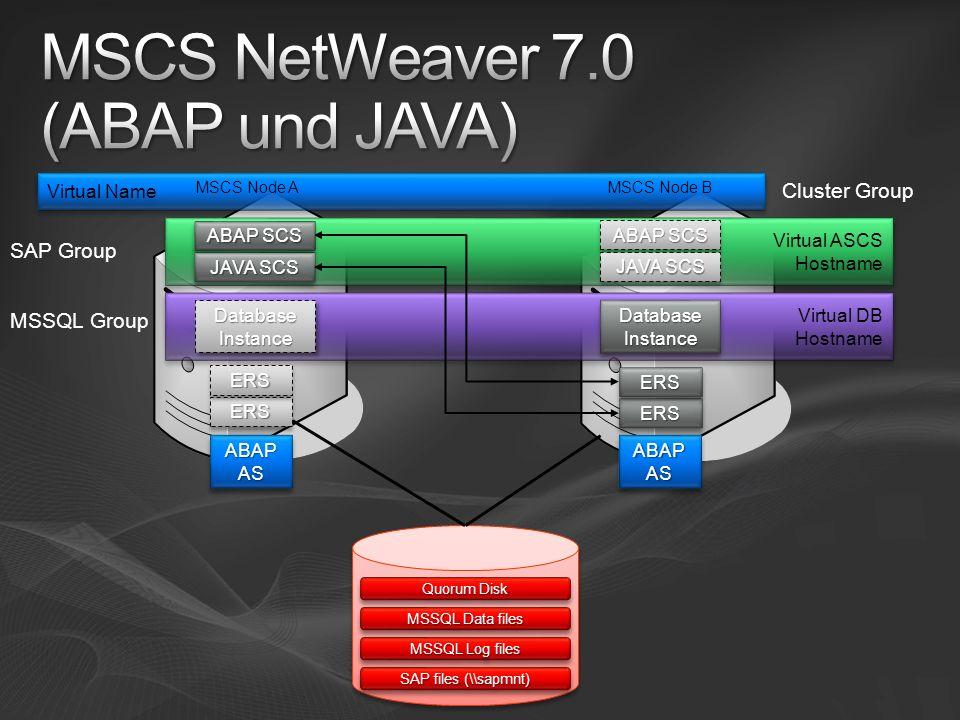 Quorum Disk MSSQL Data files MSSQL Log files SAP files (\\sapmnt) Cluster Group Virtual Name MSCS Node AMSCS Node B Virtual ASCS Hostname Virtual ASCS