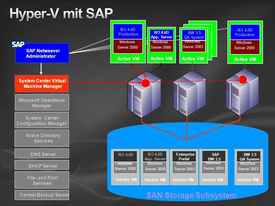 SAN Storage Subsystem BW 3.5 QA System Inactive VM Windows Server 2003 R/3 4.6D Testsyste m Inactive VM Windows Server 2000 R/3 4.6D App. Server Inact