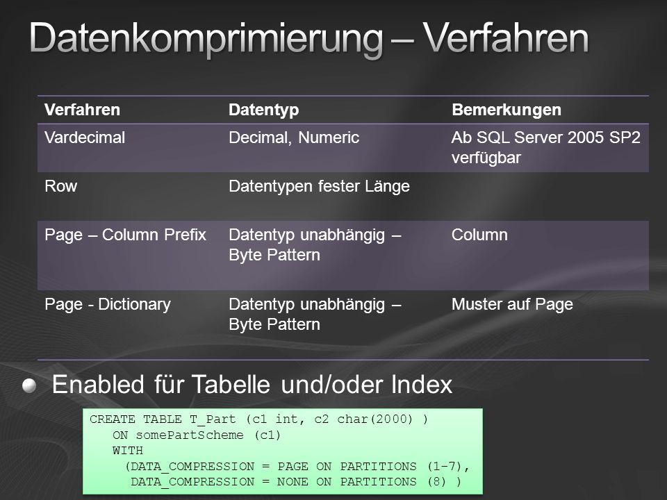 VerfahrenDatentypBemerkungen VardecimalDecimal, NumericAb SQL Server 2005 SP2 verfügbar RowDatentypen fester Länge Page – Column PrefixDatentyp unabhä