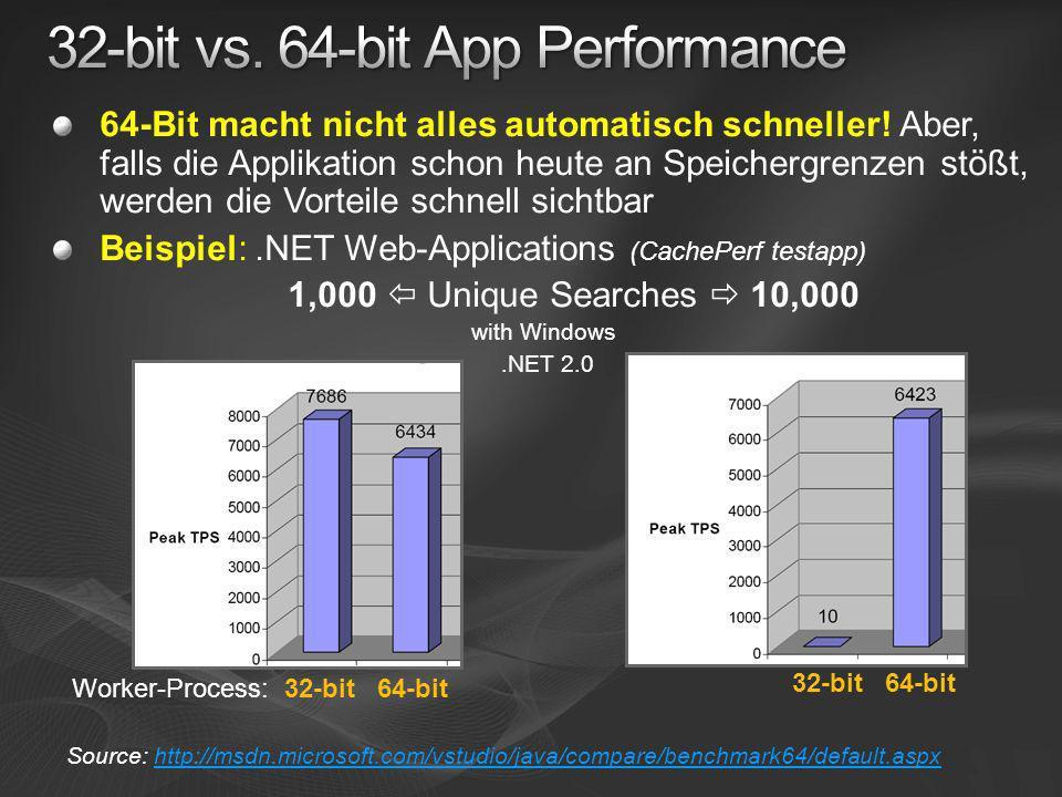 Source: http://msdn.microsoft.com/vstudio/java/compare/benchmark64/default.aspxhttp://msdn.microsoft.com/vstudio/java/compare/benchmark64/default.aspx