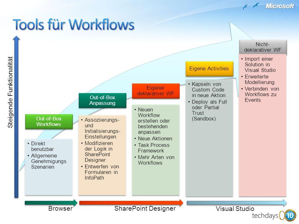 Out-of-Box Workflows Direkt benutzbar Allgemeine Genehmigungs Szenarien Out-of-Box Anpassung Assoziierungs- und Initialisierungs- Einstellungen Modifizieren der Logik in SharePoint Designer Entwerfen von Formularen in InfoPath Eigener deklarativer WF Neuen Workflow erstellen oder bestehenden anpassen Neue Aktionen Task Process Framework Mehr Arten von Workflows Eigene Activities Kapseln von Custom Code in neue Aktion Deploy als Full oder Partial Trust (Sandbox) Nicht- deklarativer WF Import einer Solution in Visual Studio Erweiterte Modellierung Verbinden von Workflows zu Events Steigende Funktionalität Browser Visual Studio SharePoint Designer