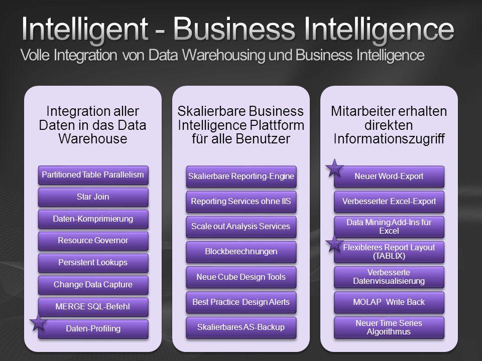 Integration aller Daten in das Data Warehouse Partitioned Table ParallelismStar JoinDaten-KomprimierungResource GovernorPersistent LookupsChange Data
