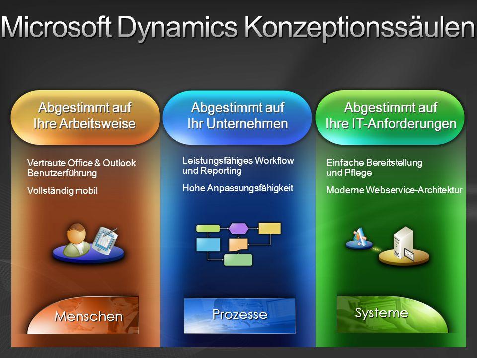 Webservicebasierter Aufbau & Integration Rollenbasierter Ansatz Portale und Zusammenarbeit Kontextuelle Business-Intelligence