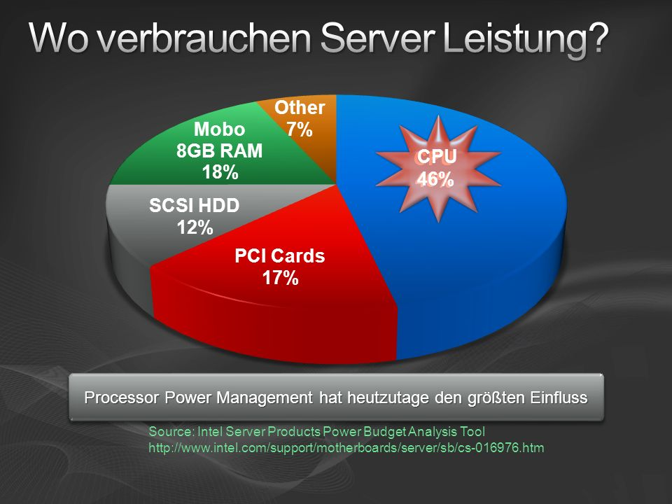 Processor Power Management hat heutzutage den größten Einfluss Source: Intel Server Products Power Budget Analysis Tool http://www.intel.com/support/motherboards/server/sb/cs-016976.htm CPU 46%