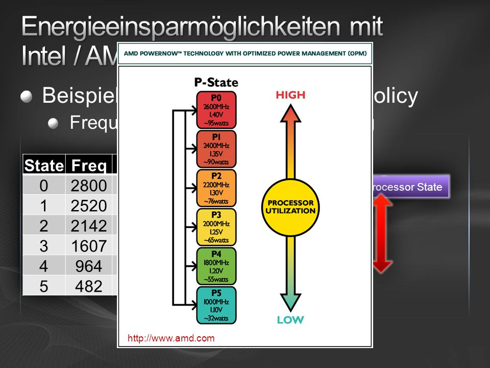 Beispiel: Processor State Power Policy Frequenz- & Spannungsreduzierung Maximum Processor State Minimum Processor State http://www.amd.com