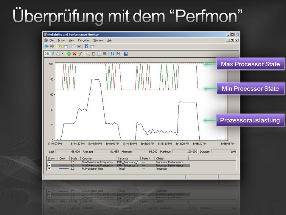 Min Processor State Max Processor State Prozessorauslastung