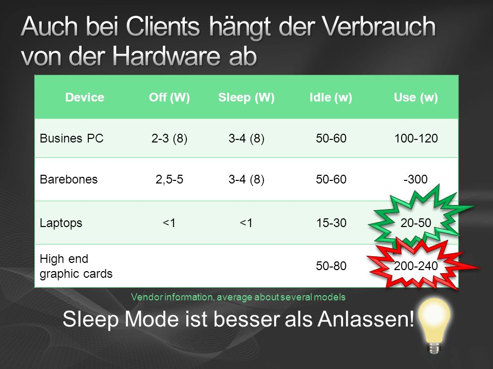 Vendor information, average about several models Sleep Mode ist besser als Anlassen.