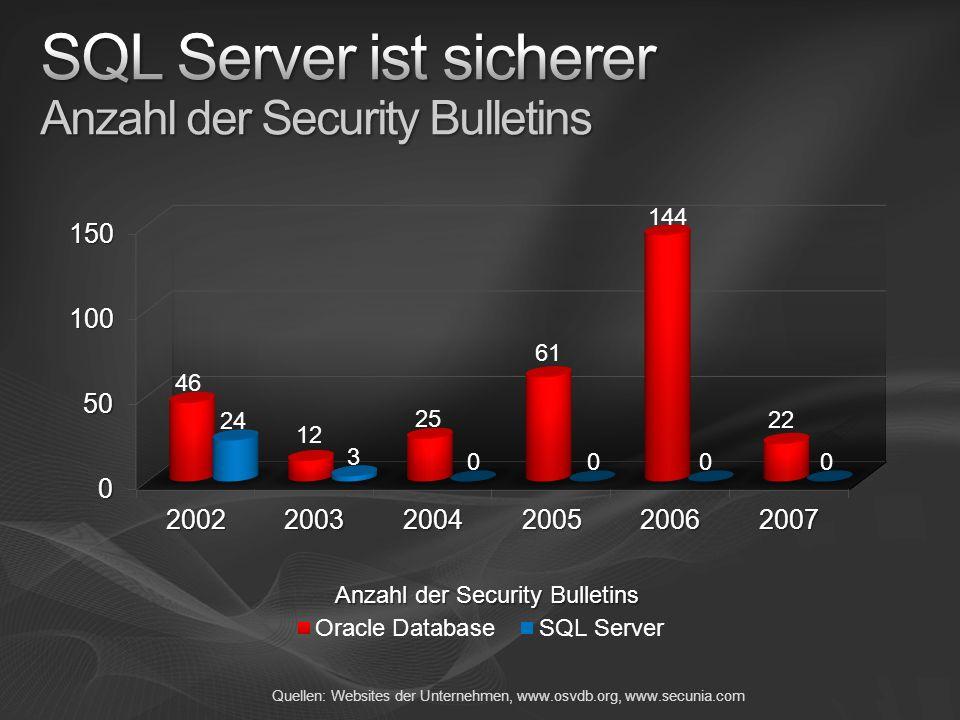 Quellen: Websites der Unternehmen, www.osvdb.org, www.secunia.com Anzahl der Security Bulletins