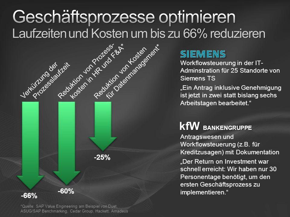 -66% -60% -25% Reduktion von Kosten für Datenmanagement* Reduktion von Prozess- kosten in HR und F&A* Verkürzung der Prozesslaufzeit *Quelle: SAP Valu