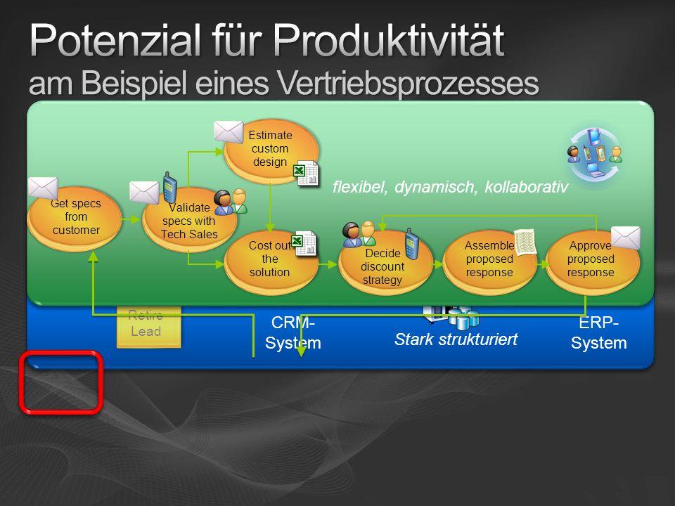 CRM- System ERP- System Create Oppty Create Quote Create Lead Qualified? Retire Lead Closed? Complete Sale Create Invoice Stark strukturiert flexibel,