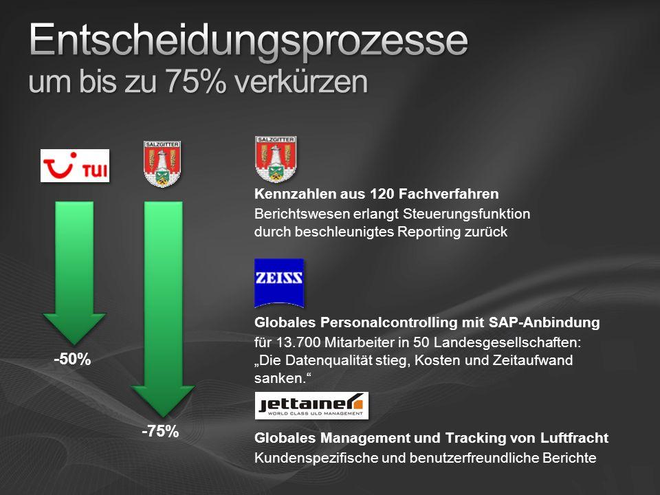 -75% -50% Globales Personalcontrolling mit SAP-Anbindung für 13.700 Mitarbeiter in 50 Landesgesellschaften: Die Datenqualität stieg, Kosten und Zeitau