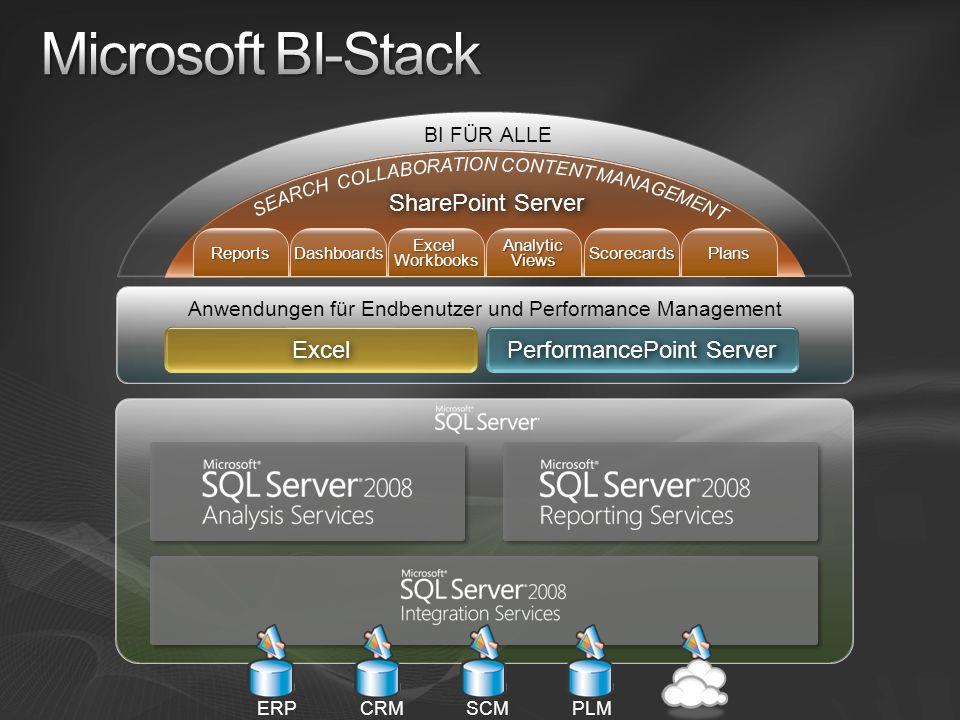 ERPCRMSCMPLM Anwendungen für Endbenutzer und Performance Management Excel PerformancePoint Server SharePoint Server BI FÜR ALLE ReportsDashboardsExcel