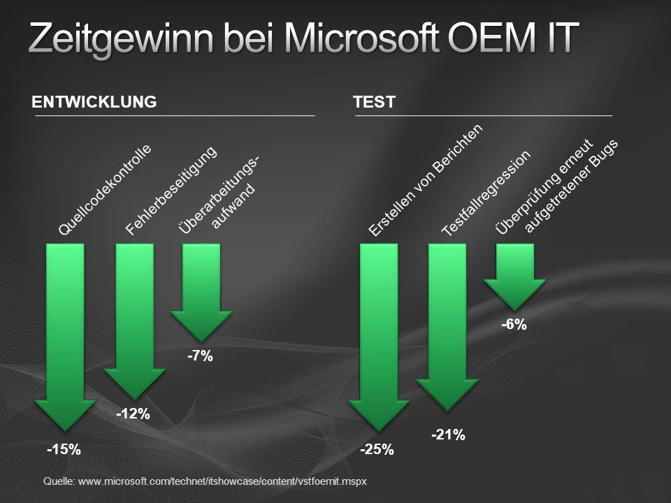 Quellcodekontrolle Fehlerbeseitigung Überarbeitungs- aufwand Testfallregression Überprüfung erneut aufgetretener Bugs Erstellen von Berichten -15% -12