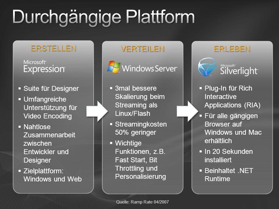 ERLEBEN Plug-In für Rich Interactive Applications (RIA) Für alle gängigen Browser auf Windows und Mac erhältlich In 20 Sekunden installiert Beinhaltet